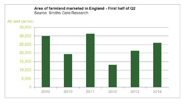 English farmland market fires up