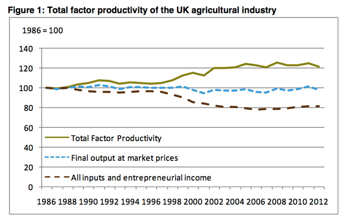Total factor productivity of the agricul...
