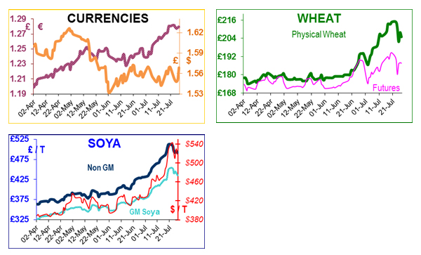 Humphrey Feeds Commodity Report - 30th July 2012