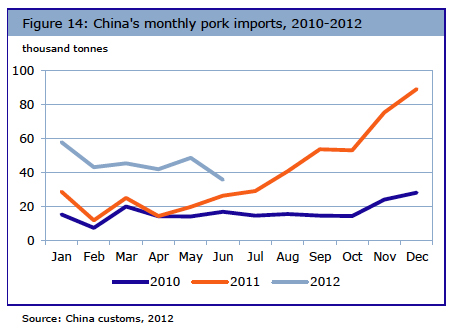 China pork demand could see corn imports rocket