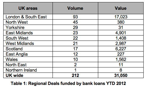Upturn in acquisitions funded by bank loans