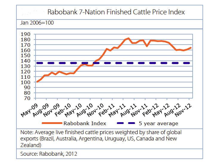 Global beef prices to reach record levels in 2013
