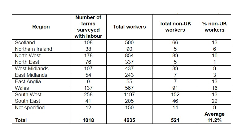 The survey included responses from over 1,000 UK dairy farms (RABDF)