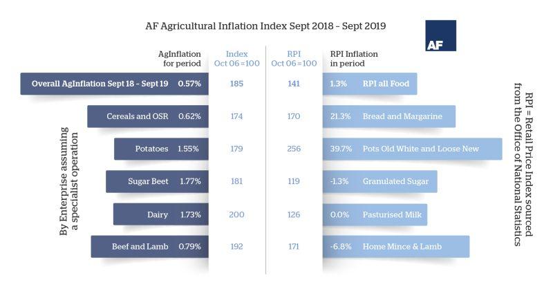 Inflation Index September 2018 - 2019