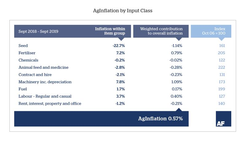 Inflation by input class