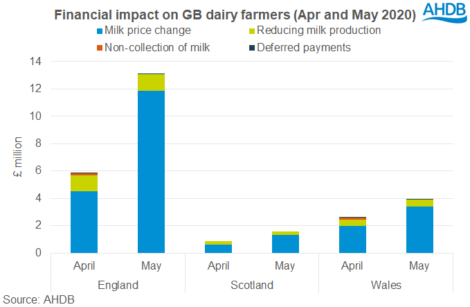 Financial impact on GB dairy farmers, April and May 2020 (Photo: AHDB)